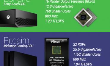 Μεγάλη η διαφορά της GPU του PS4 έναντι του Xbox One